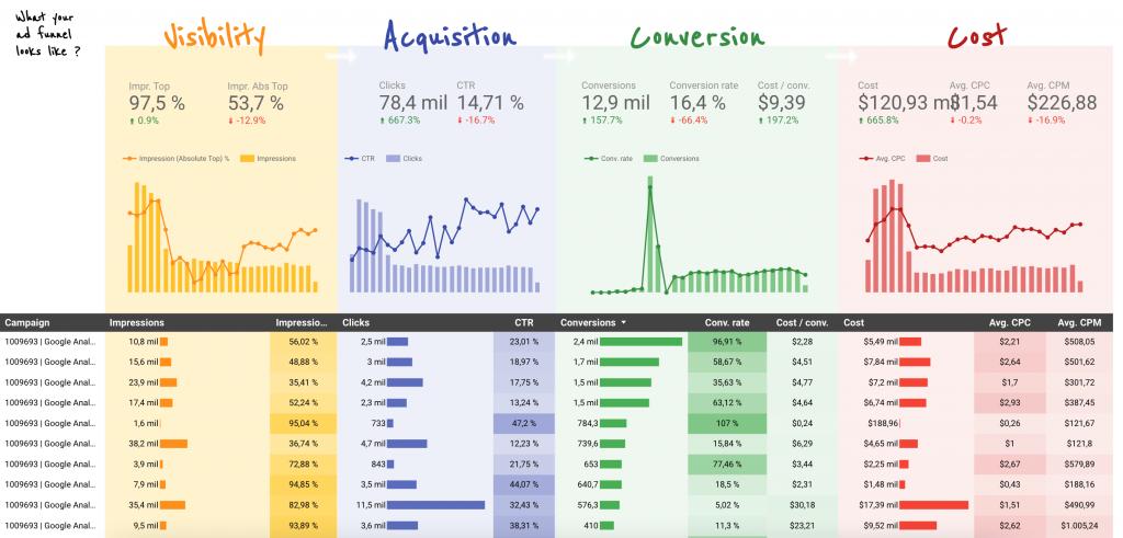 Plantilla prediseñada de Google Data Studio