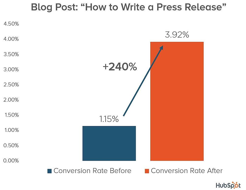 Gráfico del caso de éxito de HubSpot y aumento de conversión en su post de blog gracias a la optimización
